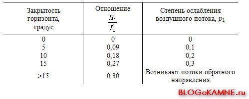 Таблица ослабления воздушного потока