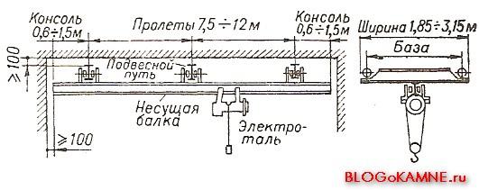 параметры подвесных однобалочных кранов