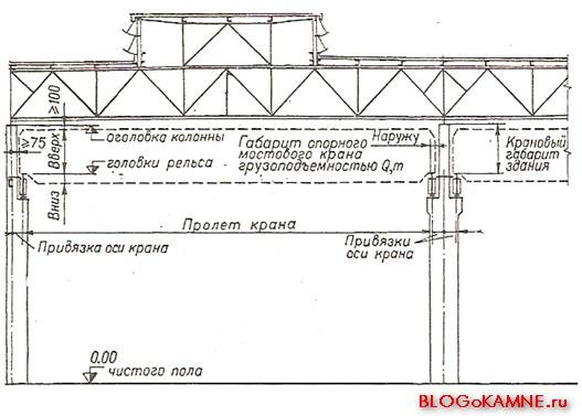 параметры пролетов с мостовыми кранами