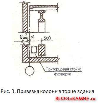 Привязка колонн. В торце строения