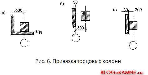Торцовые колонны. Привязка