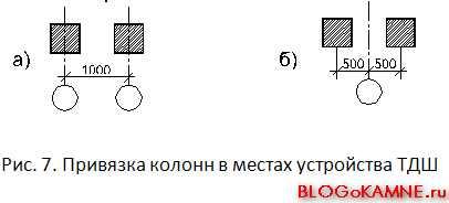 Привязка колонн в местах устройства Температурно-деформационных швов