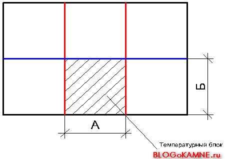 температурно-деформационные швы. Температурный блок