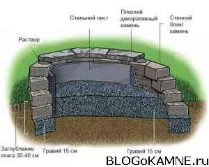 площадка для костра на даче