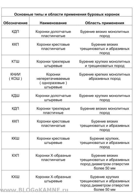 таблица брового инструмента