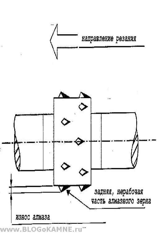 Схема работы алмазного каната