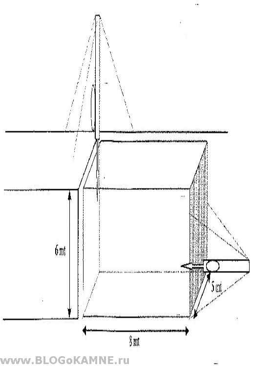 отделение блока от массива